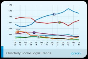 Janrain Social Login Trends App Design